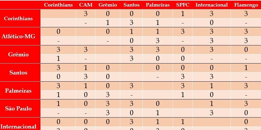 Onde o Flamengo tropeçou na caça ao G4?