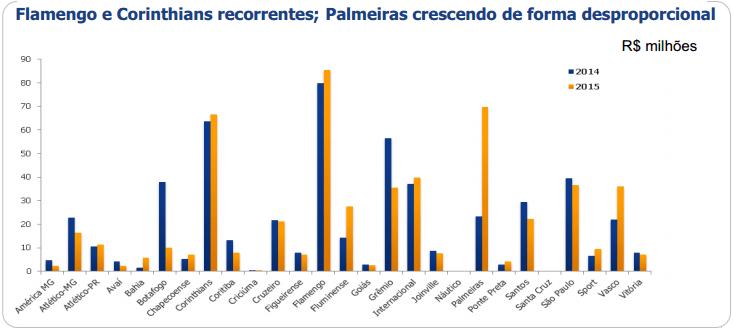 Flamengo e Corinthians recorrentes