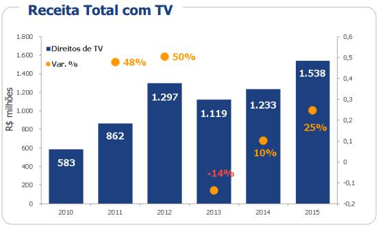 Receita total com TV