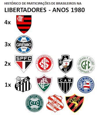 Brasileiros na Libertadores 1980s