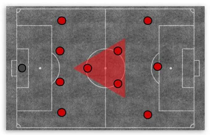 """Triângulo de ponta baixa"""" no meio-campo."""