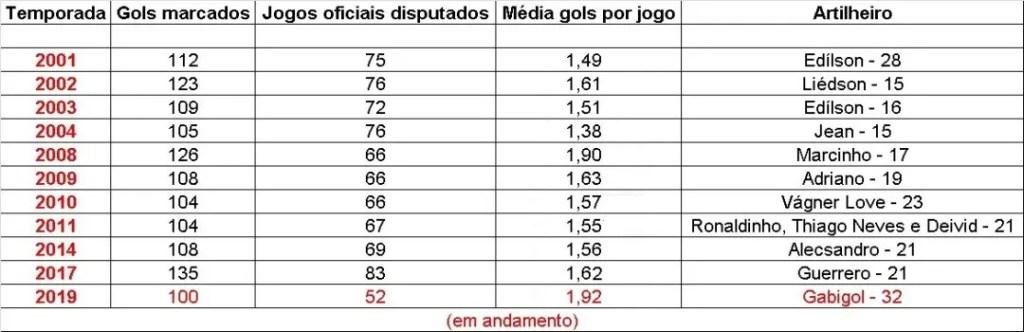 Pela 11ª vez no século XXI, Flamengo atinge marca de cem gols na temporada
