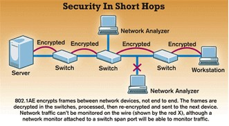 Security in Short Hops