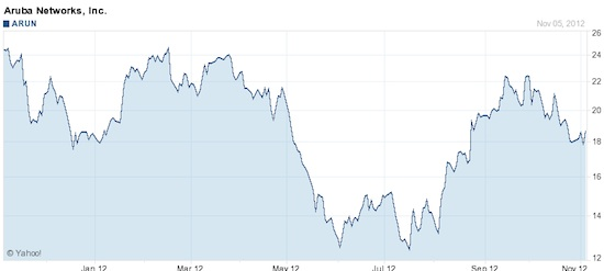aruba share price one year