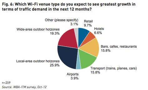 most popular wifi hotspots