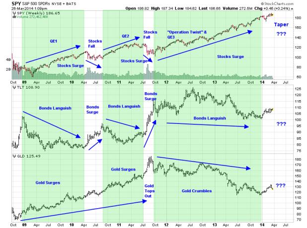 gold,stocks,bonds