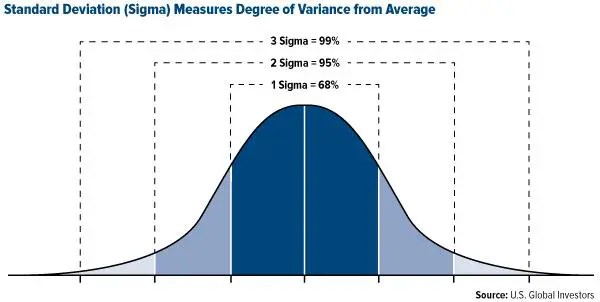 COMM-Standard-Deviation-Sigma-Measures-Degree-of-Variance-from-Average-08152014