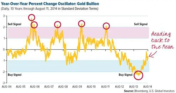 COMM-Year-over-Year-Percent-Change-Oscillator-Gold-Bullion-08152014