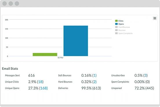 Transformative Email Analytics Munro Marketing Automation