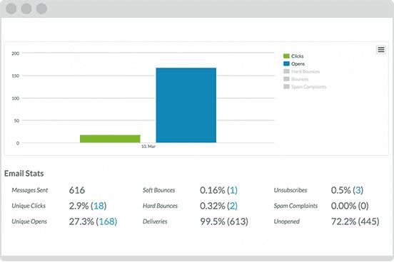 Transformative Email Marketing Automation Analytics