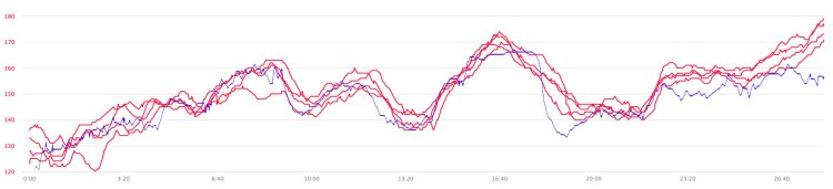 Hear Rate data graph showing several red lines and one blue line