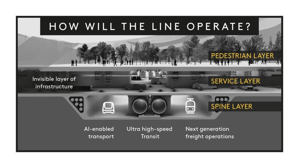 Neom Project Hyperloop