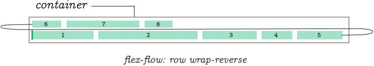 Flex-Flow: Row Wrap-Reverse