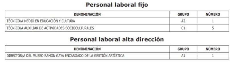 Oferta de Empleo Público del ejercicio 2020 del Organismo Autónomo Fundación Museo Ramón Gaya