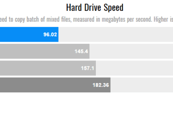 HDD SPeed