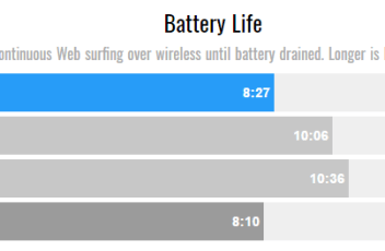 Dell XPS 13 Battery Life