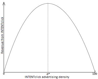 INTENTclick