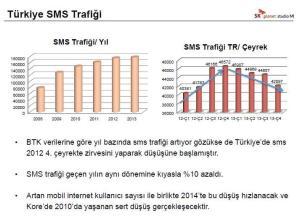 Turkiye-SMS-Trafigi