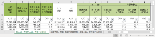 2005年版の人口総数,組替人口,人口増減数,人口増減率,年齢階級別人口,年齢階級別人口割合