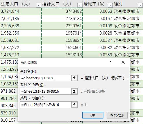 「系列Yの値」にはY軸にあたるデータ領域を指定する
