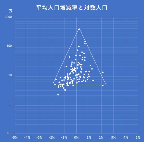 平均人口増減率対対数人口