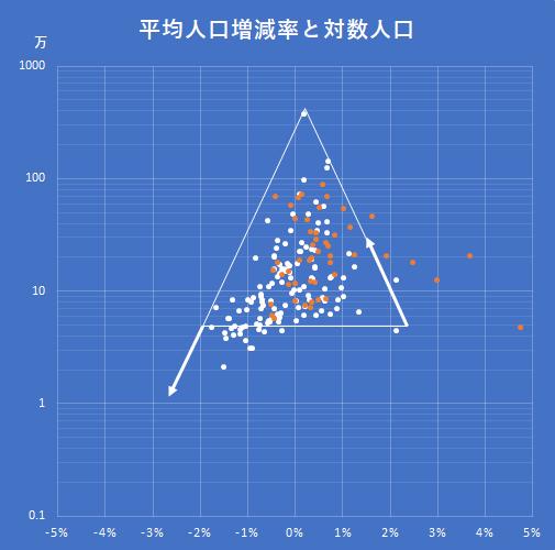 平均人口増減率対対数人口の経時的推移予測