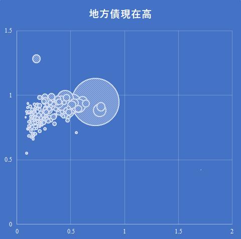 2016年度北海道地方の地方債現在高