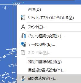 Y軸を選択した状態で右クリックして「軸の書式設定」を選ぶ