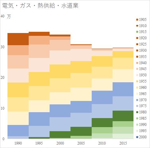 電気・ガス・熱供給・水道業の年齢階級別グラフ(国勢調査より筆者作成)