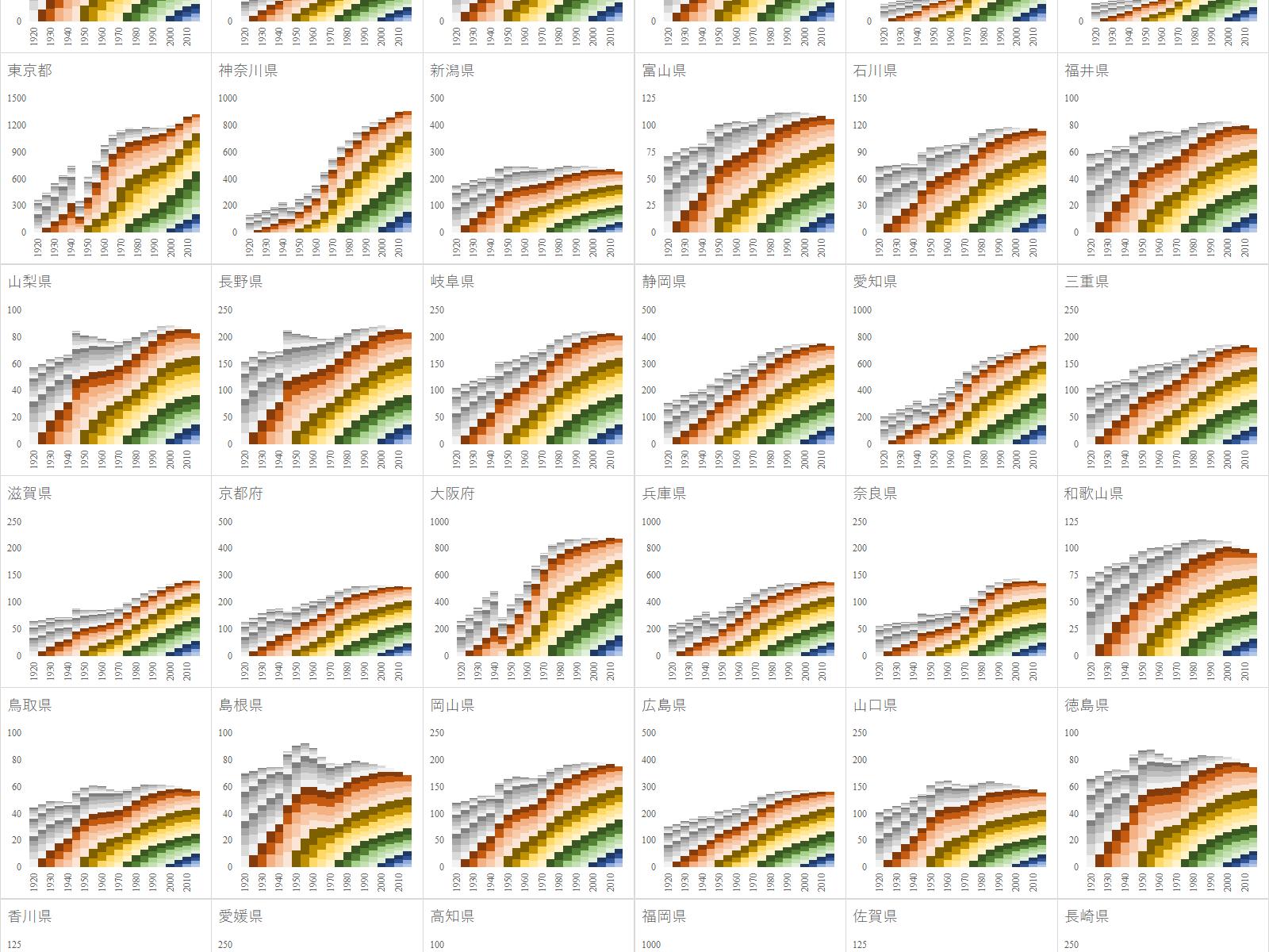 1920年から2015年までの都道府県別の5歳階級別人口推移