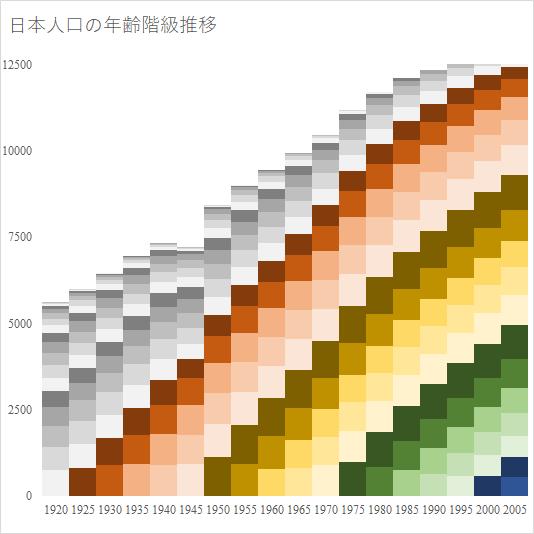 日本人口の年齢階級推移(国勢調査より筆者作成)