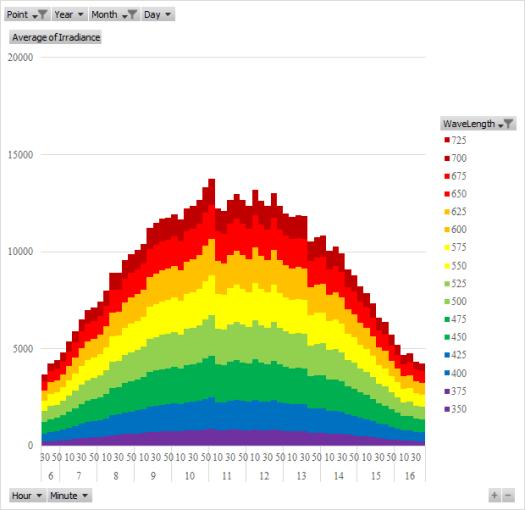 つくば市の9月の放射照度日内変動の平均