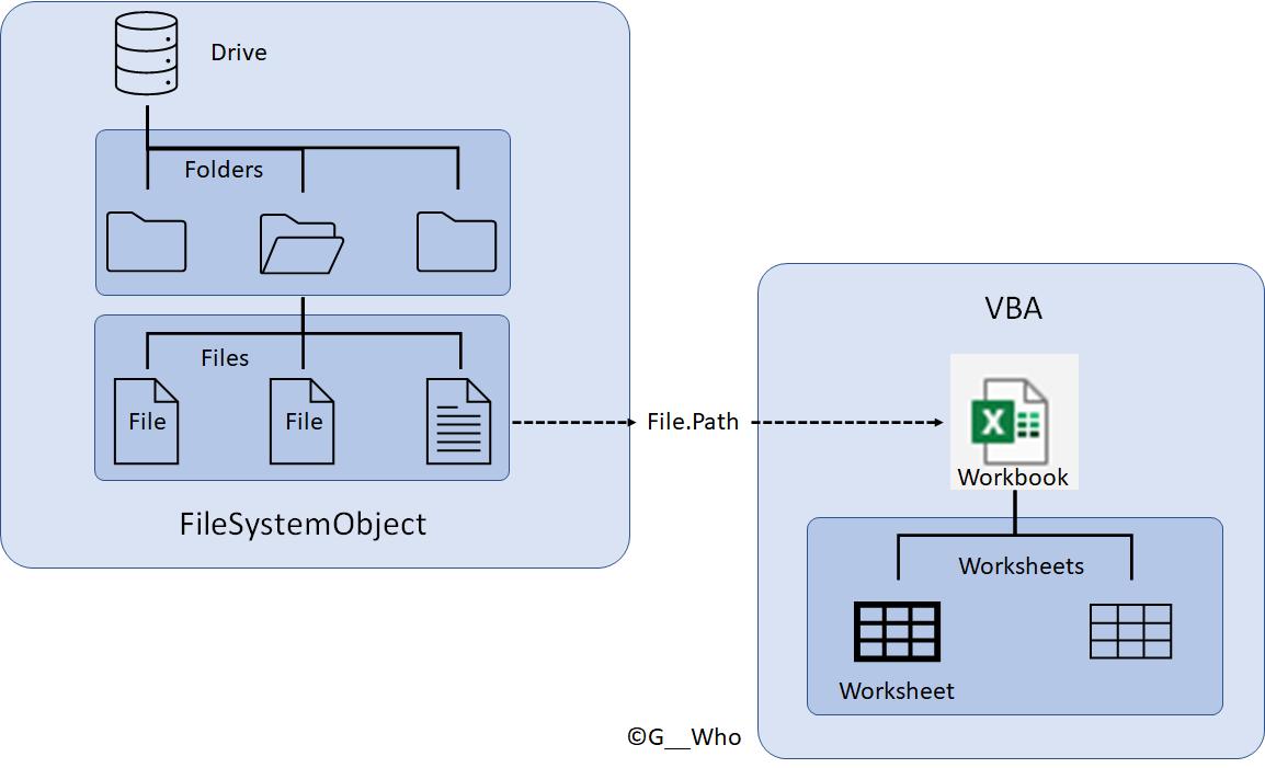FileSystemObject と VBA の関係