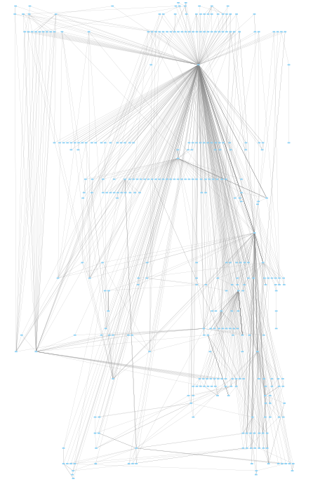 yFiles Hierarchic Layout