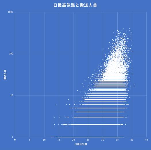 日最高気温(線形)と搬送人員(対数)