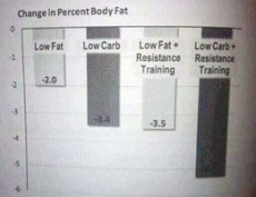 TSPA produces better fat loss than anything else. NOTE: you will cycle carb intake up and down on TSPA. It is not a permanent low-carb diet