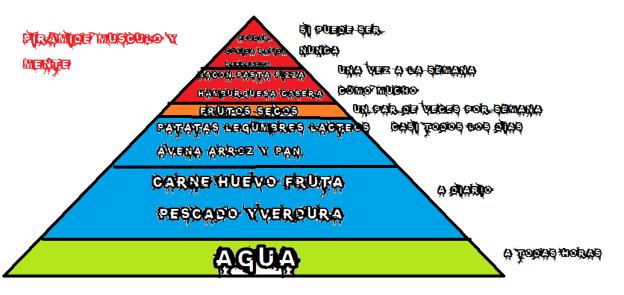 Lo mejor es seguir nuestra pirámide oficial