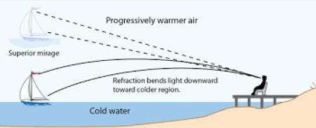 Diagram of a 'superior mirage'