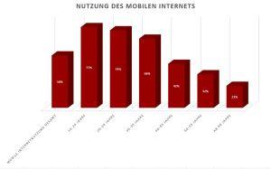 Quelle: Soziale Netzwerke. Eine repräsentative Untersuchung zur Nutzung sozialer Netzwerke im Internet. 2. Auflage. BITKOM. Grafik: Tanja Neumann