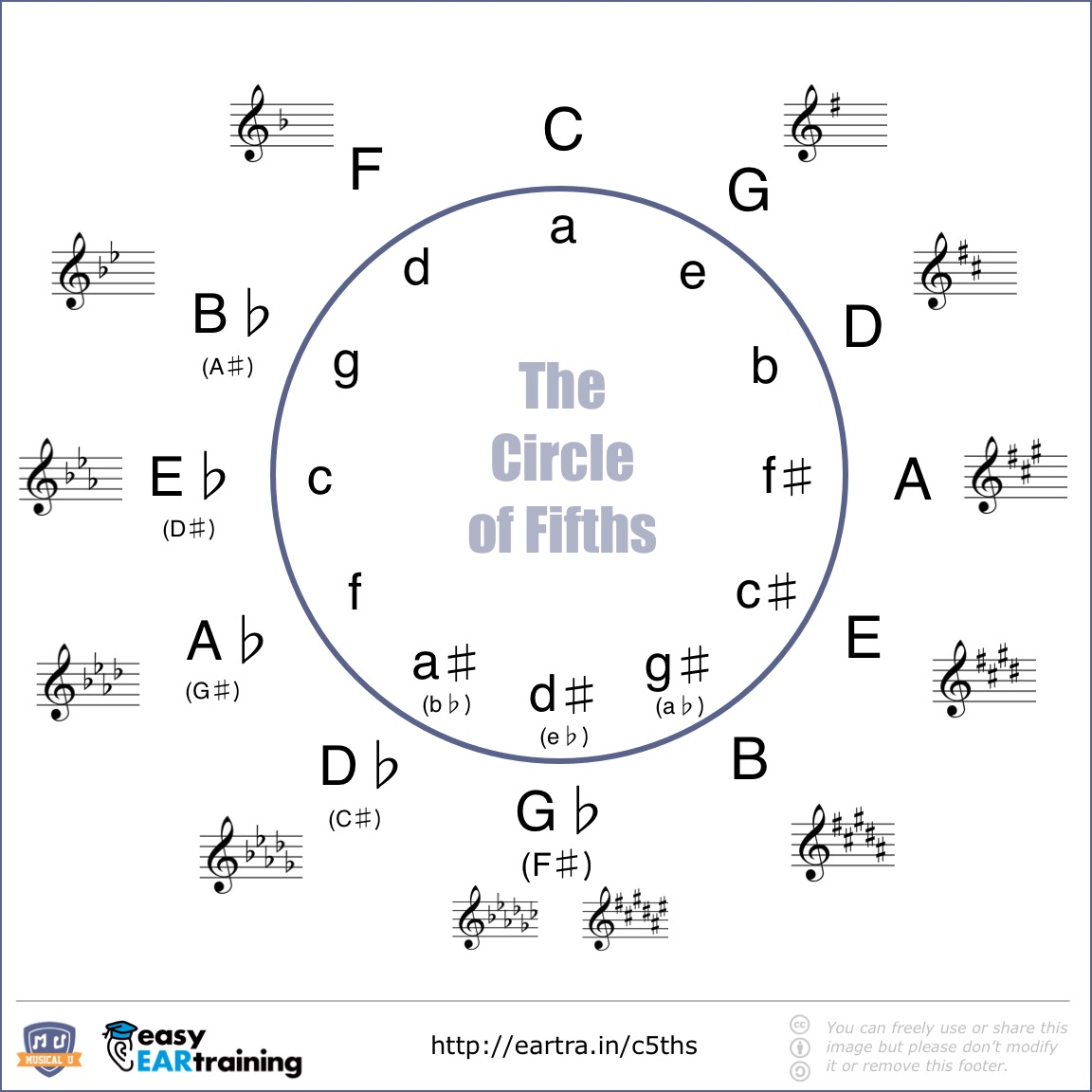 What Is The Circle Of Fifths