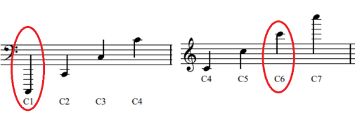 Notes C1 to C6 represented on a musical stave