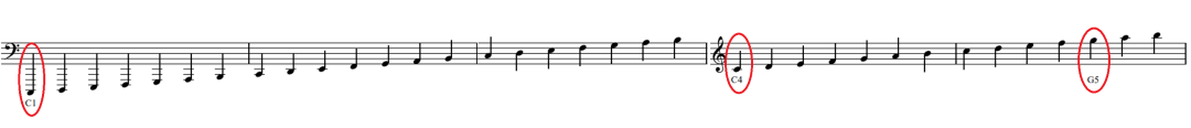 Musical stave showing notes from C1 to A5