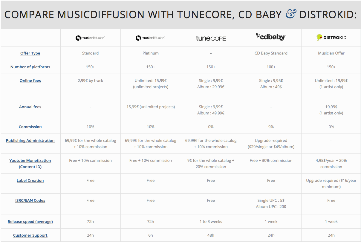 Compare MusicDiffusion vs. TuneCore vs. CD Baby vs. Distrokid (2018 Update)