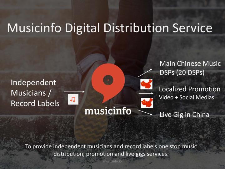 Musicinfo digital distribution service