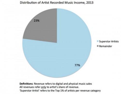 Musique en ligne, un moyen de promotion pour un indépendant malgré une inégalité sur le web