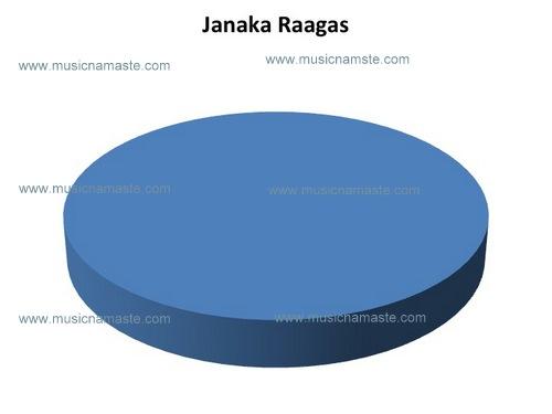 Concept of Janaka Raaga