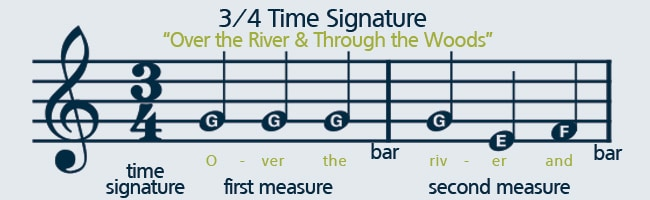 Learn how to read sheet music with a 3/4 time signature.