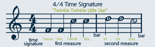 Learn how to play sheet music with a 4/4 time signature.