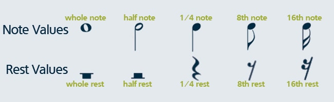 Image result for Image of rest note on a sheet of music