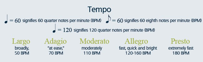 Tempo examples you might come across when learning how to play sheet music.